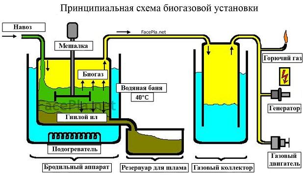 bio-gas_scheme